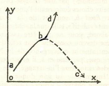 Teilhard_curva