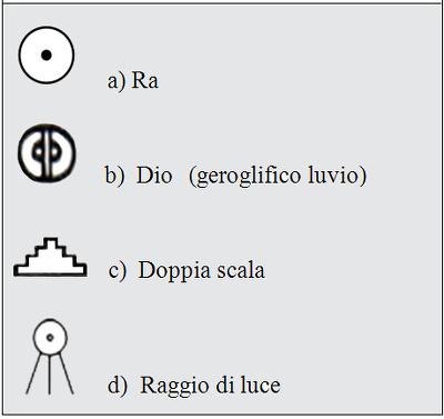 Tabella 1 - Lista dei geroglifici citati nel testo